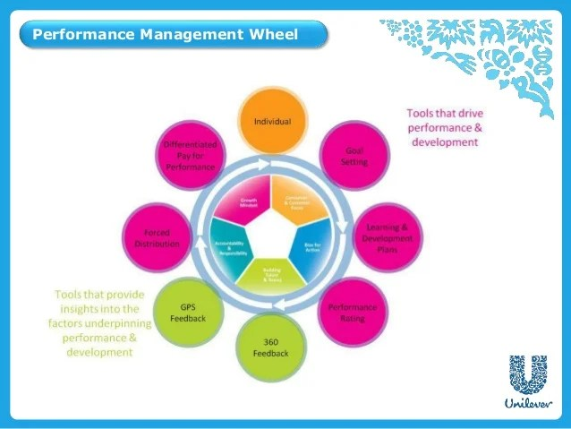 job responsibilities of talent acquisition manager talent manager job description duties and requirements unilever talent acquisition talent acquisition manager job description