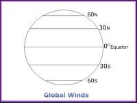 Global Winds Worksheet Middle School Done. Global. Best ...