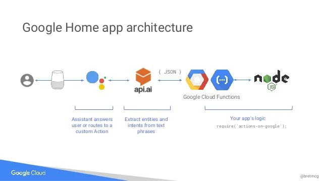 Google Home and Google Assistant Workshop: Build your own serverless