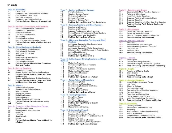 Envision Math K 6 Topic List