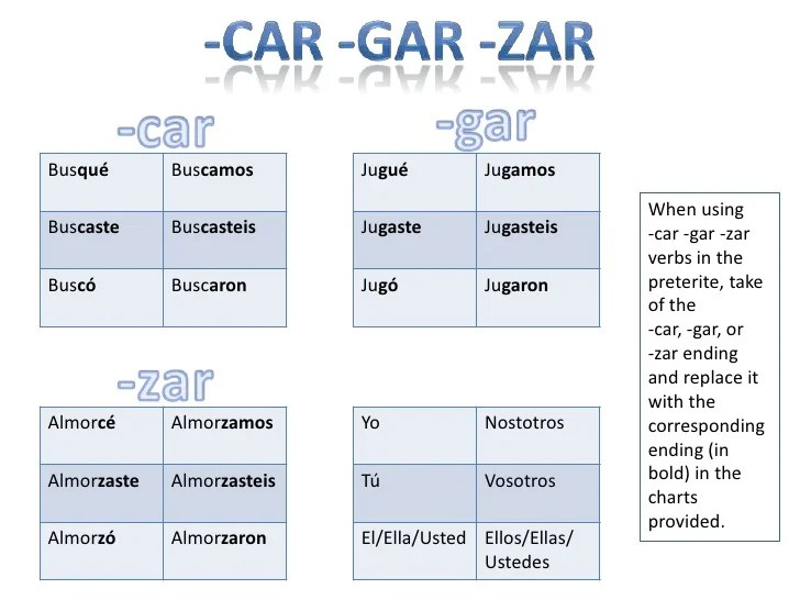 preterite verbs chart - Denmarimpulsar
