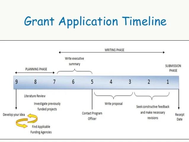 Msi Worldwide Grant Writing Skills Workshop Pakistan