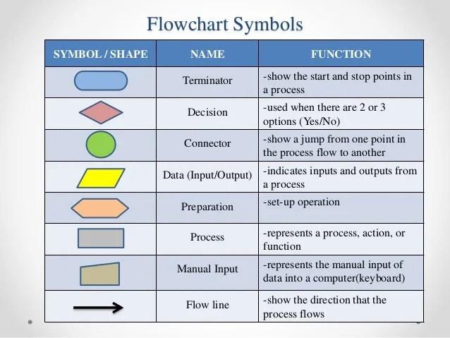 Flowchart Key wwwpicsbud
