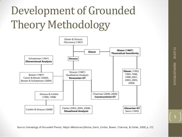 Some Examples Of Qualitative Research Grounded Theory Methodology Of Qualitative Data Analysis