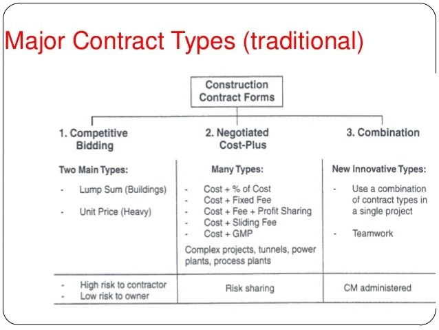 form of construction contract - Brucebrianwilliams - construction contract samples