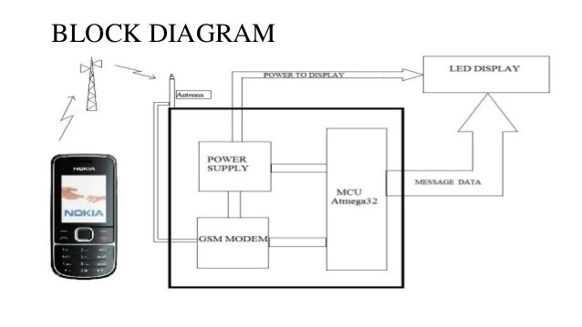 block diagram of is 95