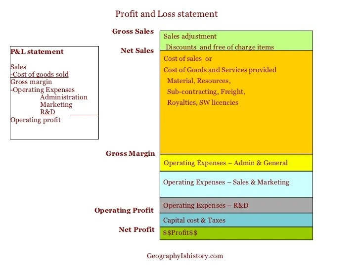 what does a profit and loss account show - Minimfagency - profit loss sheet