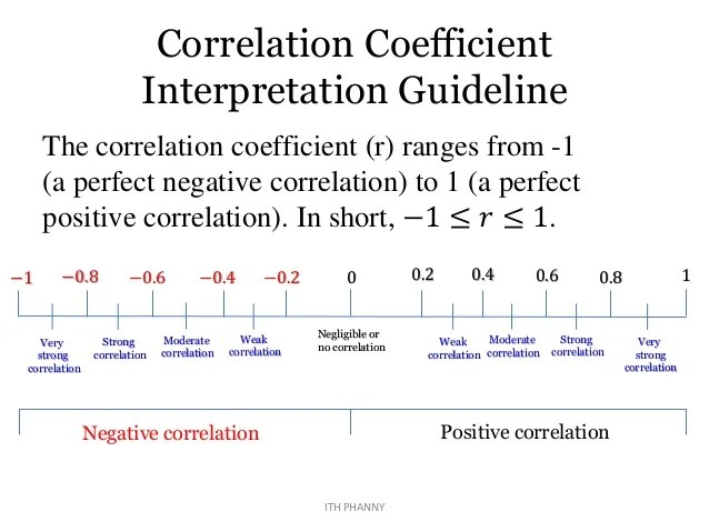 Guideline For Interpreting Correlation Coefficient