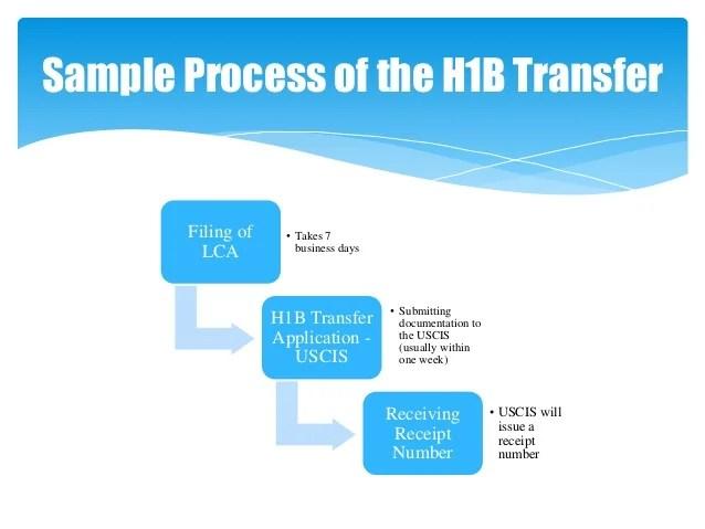 H1b Transfer Process Explained
