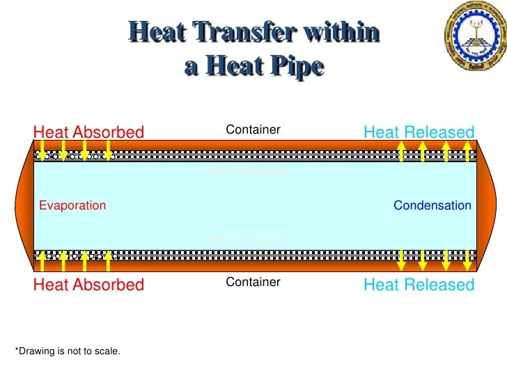 Heat pipes