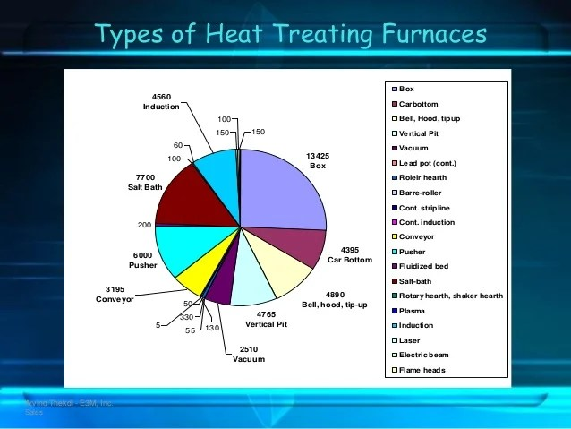 Heat Treatment The Best One