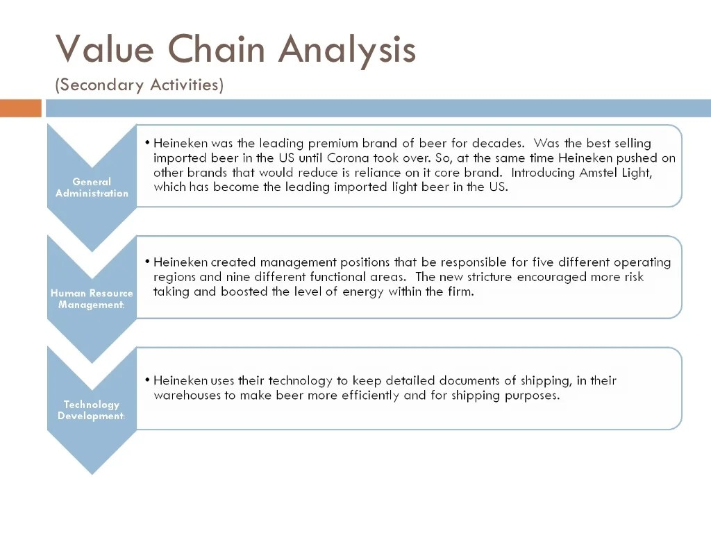 Powerpoint Diagrams Presentation Slides Ppt Templates Value Chain Analysis Secondary Activities