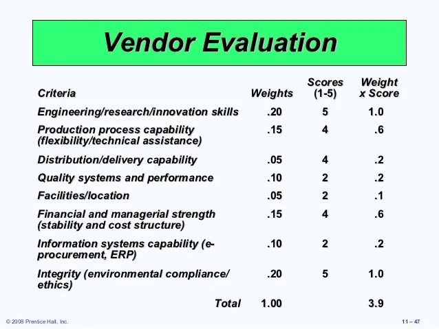 Training Vendor Evaluation Form | Cv Writing Format