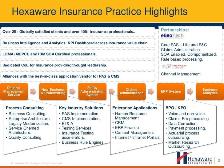 Claims Management Axa Insurance Company Hexaware Insurance Analytics
