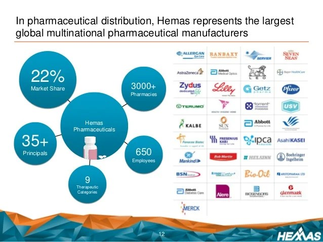 Baby Products Manufacturers In Sri Lanka Hemas Holdings Plc Investor Presentation 2015 16