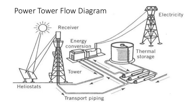 ivanpah solar power plant diagram explained