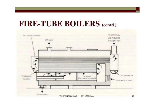 Beautiful High Pressure Boilers - Usefulresults
