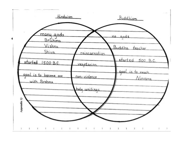 About Buddhism And Hinduism Venn Diagram - Electrical Work Wiring