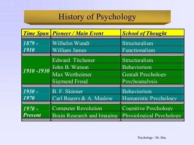 structuralism psychology