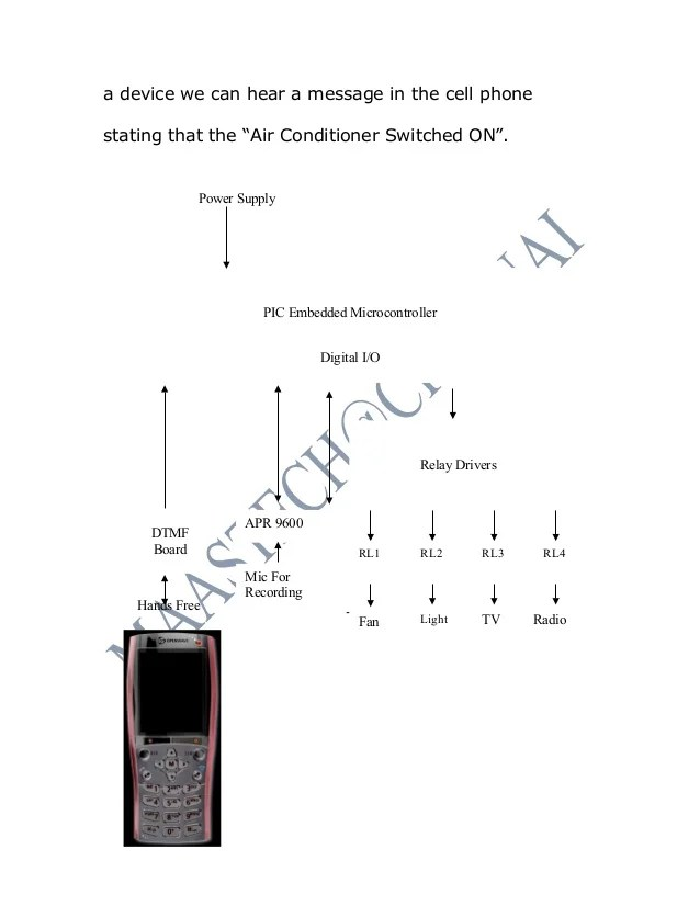 home appliance control using tv remote