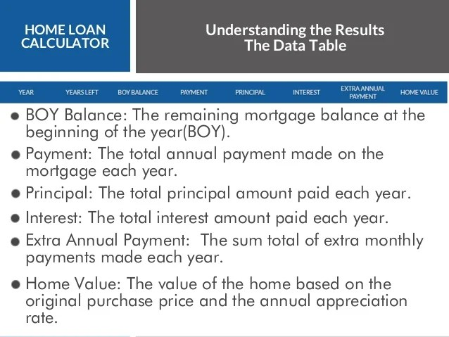paying extra principal on home loan calculator - My Mortgage Home Loan