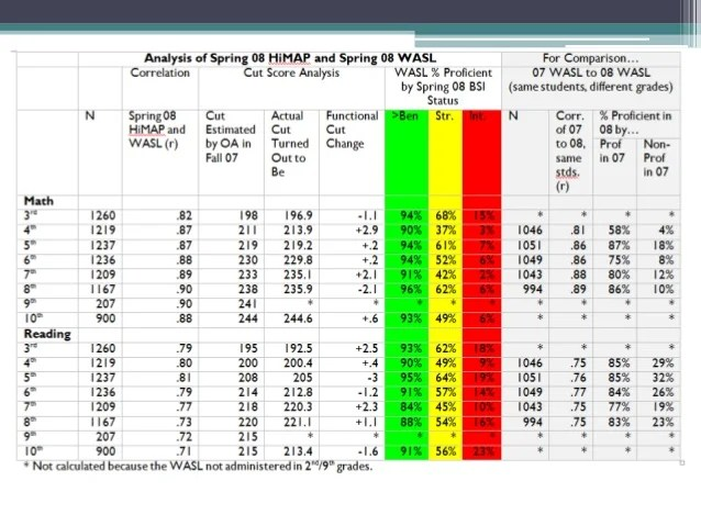 map testing scores chart - Heartimpulsar