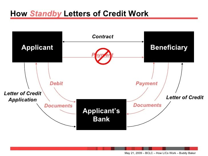 Writing A Demand Letter That Gets Results Lectlaw How Letters Of Credit Work