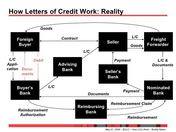 letter of credit diagram