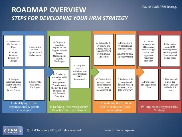 8 Action Plan Templates Excel Pdf Formats Hr Strategy How To Develop And Deploy Your Hrm Strategy