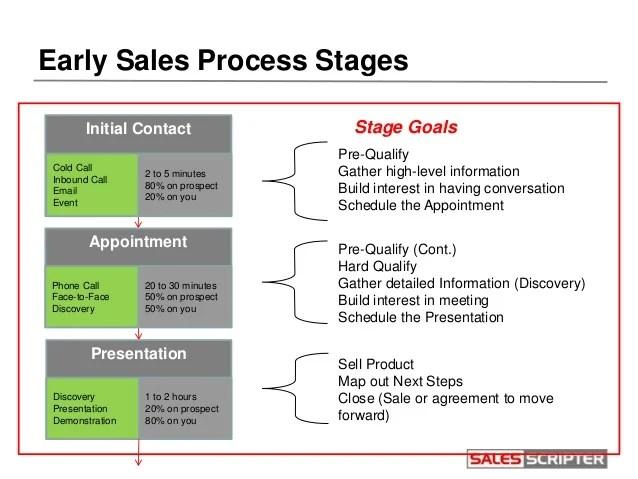 follow sales - Romeolandinez - how to manage sales leads