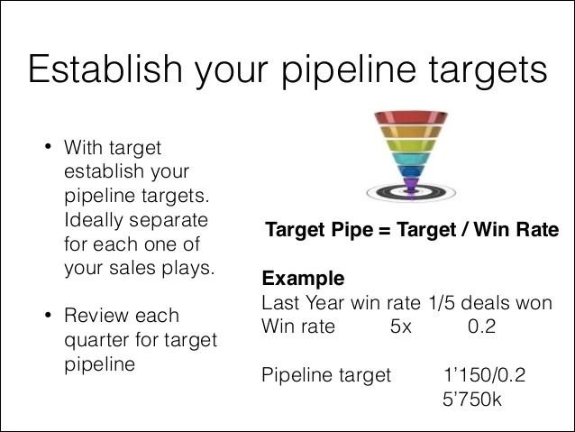 sample territory sales plan - Ozilalmanoof