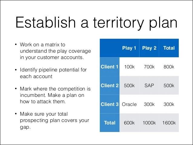 sample territory sales plan - Onwebioinnovate - Sales Plan Format