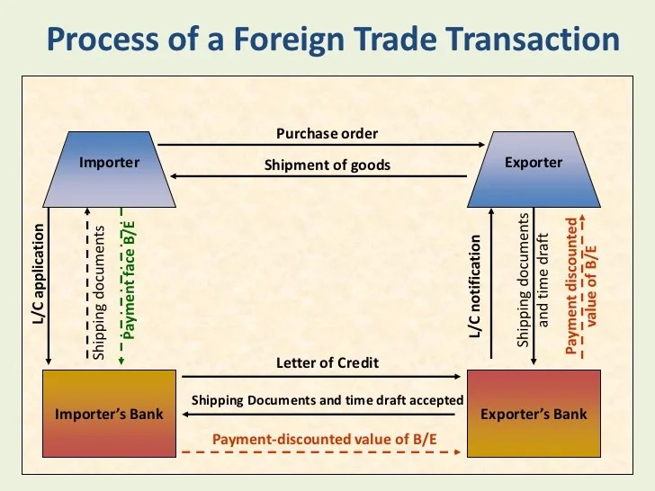 Request Payment Letter Lovetoknow How To Start An Export Import Business