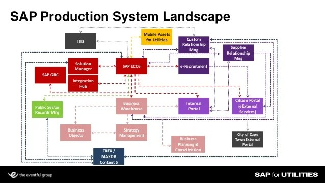 150 Of The Best Case Study Examples For B2b Product Marketers Project Architecture Diagram Software Development Diagram