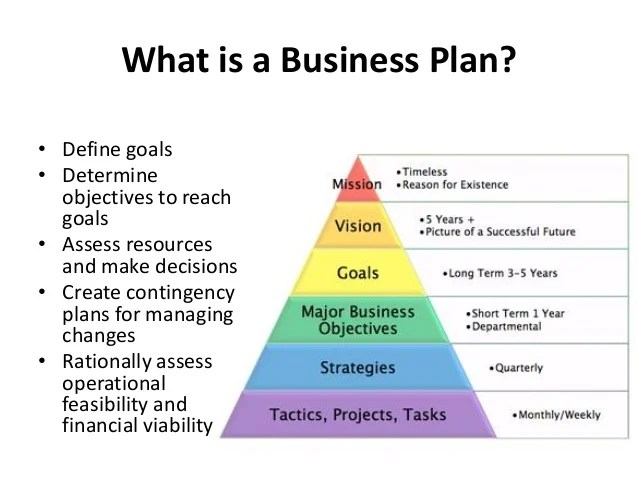 How To Make A Business Financial Plan, Blank Writing Paper For - how to write financial plan in business