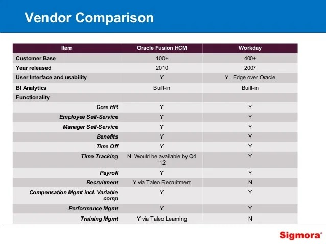 vendor comparison