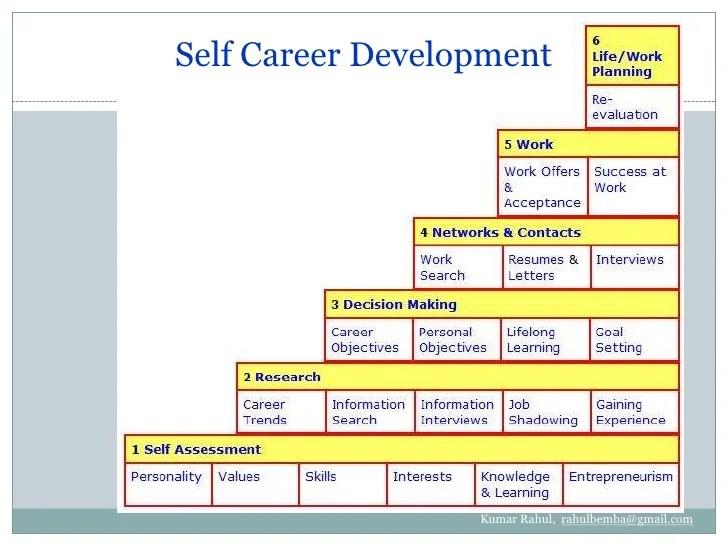 career path plan - Goalgoodwinmetals - planning a career path