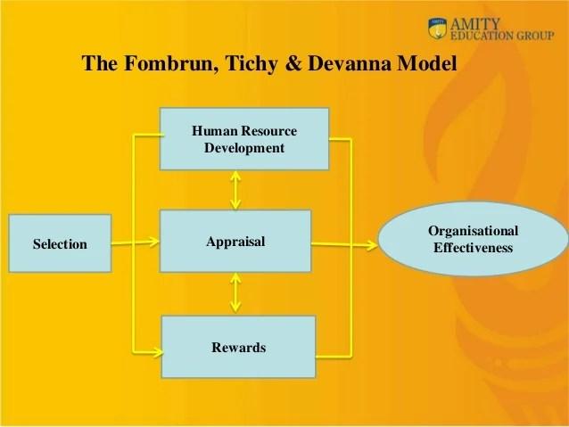 Disciplinary System Intranet Disciplinary Module Hrm Module I