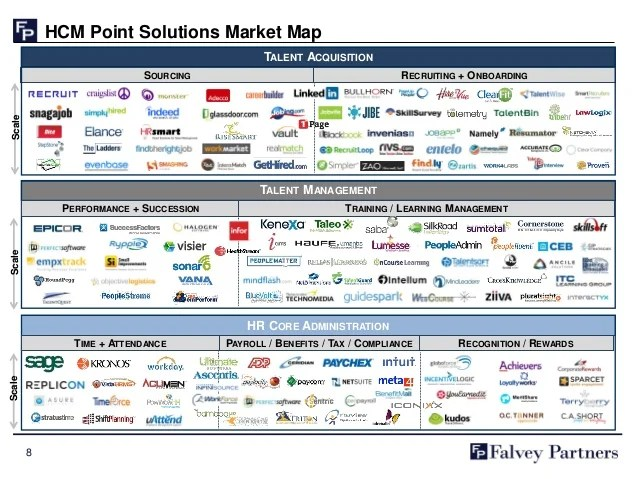 Human Resources Ucc Human Capital Management Software Market Overview