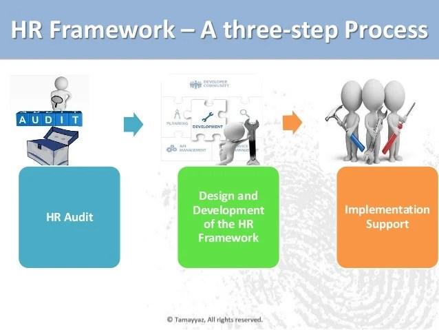Worldwide Hr Policy Socotec Human Resources Management Framework