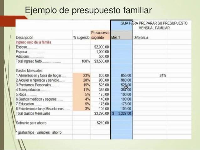 presupuesto familiar ejemplo - Kenicandlecomfortzone - presupuesto mensual