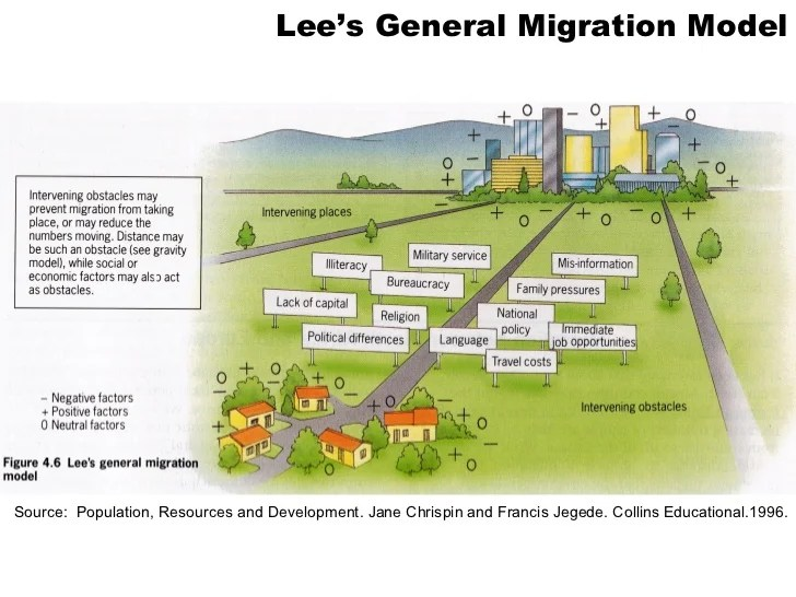 lee s model of migration