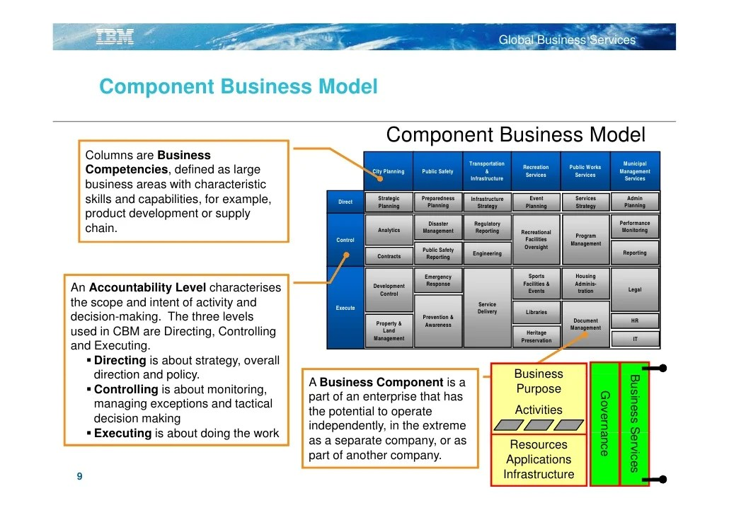 The Business Case For Purpose Ey Ibm Global Services A Clear View Using Component Business