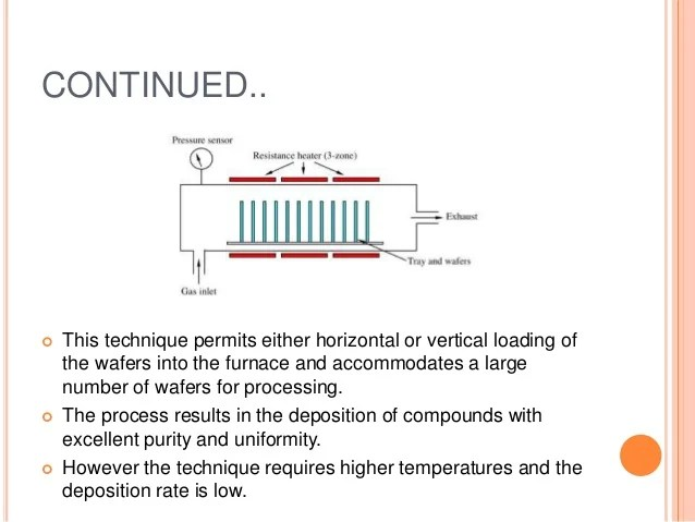 Ic Technology Chemical Vapour Deposition And Epitaxial