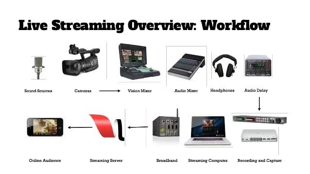 cb mics and live use