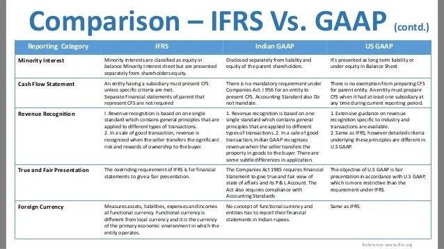 income statement vs profit loss - Intoanysearch - profit loss sheet