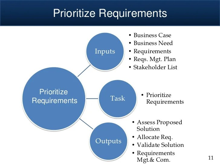 How To Write A Business Analyst Job Description How To Organize And Prioritize Requirements