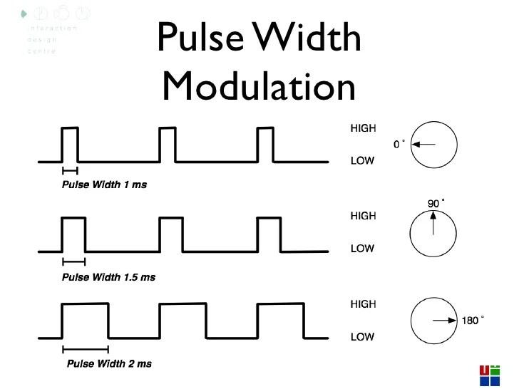 pulse width modulation motor speed control