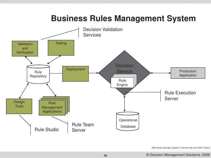 Vee Validation By Educational Experience Soa Using Business Rules To Make Processes Simpler Smarter