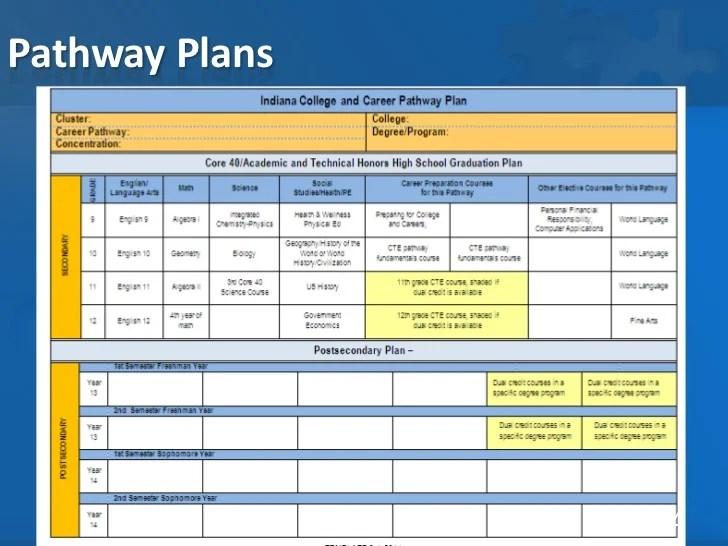 Career Pathway Plan Template | Sample CV Service